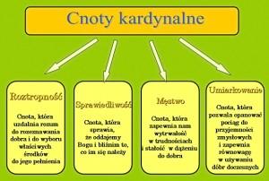 schemat_cnoty_kardynalne
